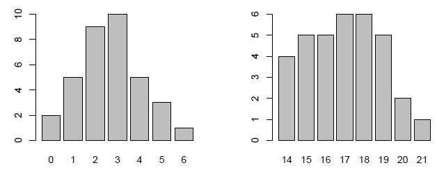 Lire compter tester avec r - Comment lire la table de la loi normale ...